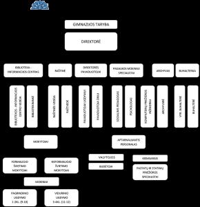 valdymo-schema2017 m.